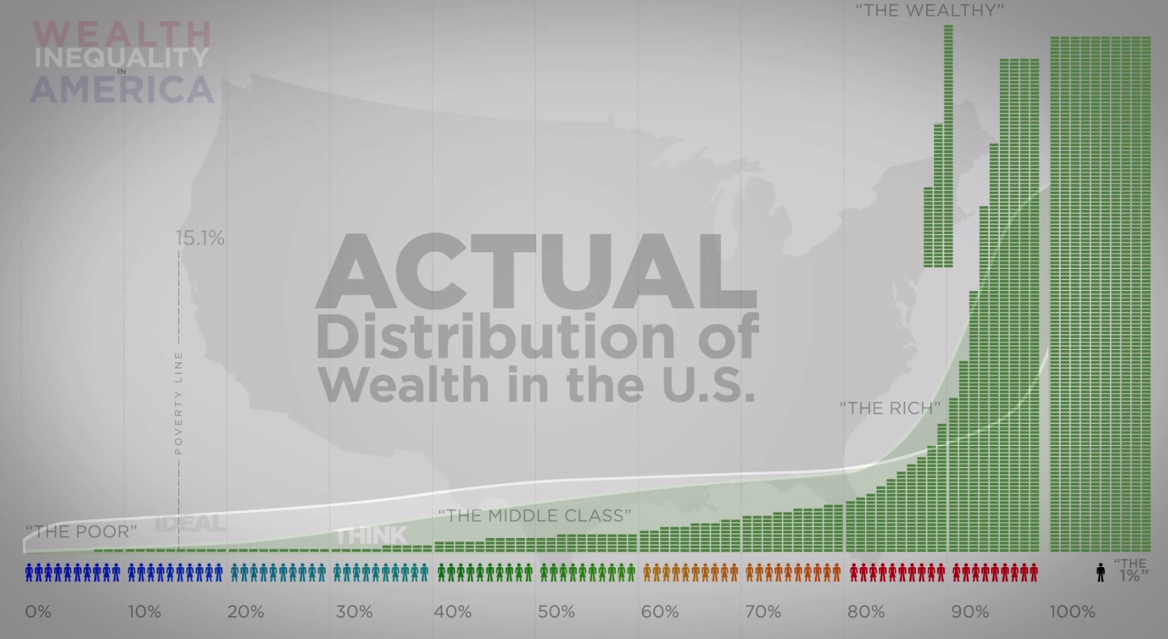 image of inequal wealth distribution in the USA